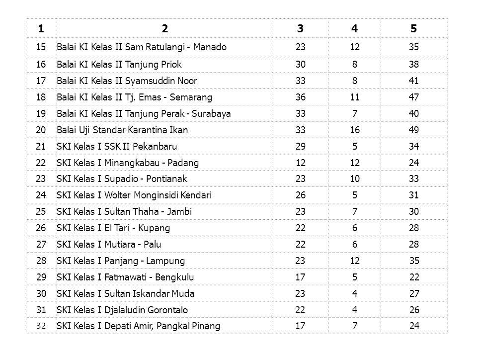 1 2 3 4 5 15 Balai KI Kelas II Sam Ratulangi - Manado 23 12 35 16