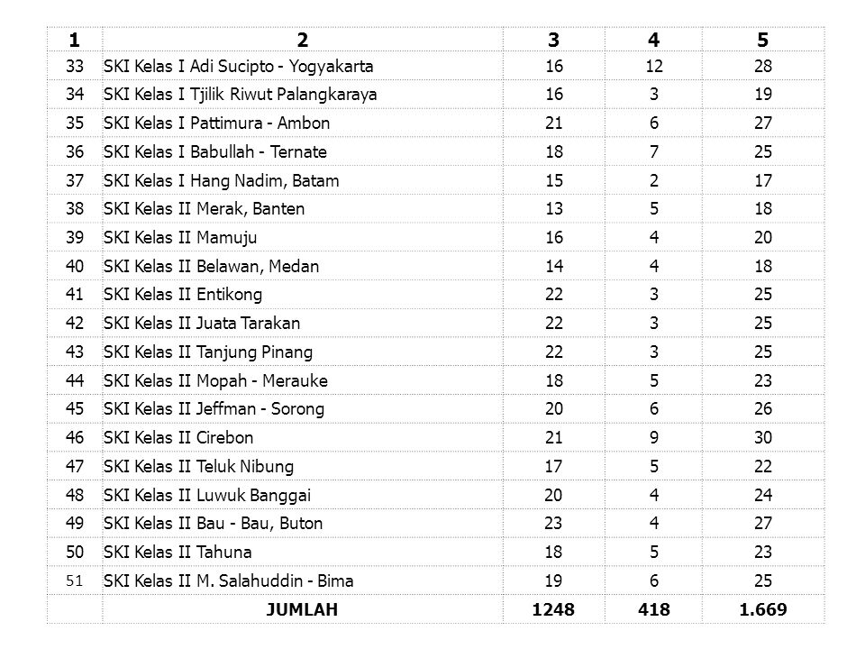 1 2 3 4 5 33 SKI Kelas I Adi Sucipto - Yogyakarta 16 12 28 34