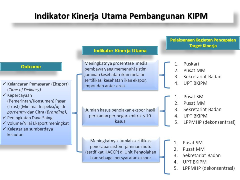 Indikator Kinerja Utama Pembangunan KIPM
