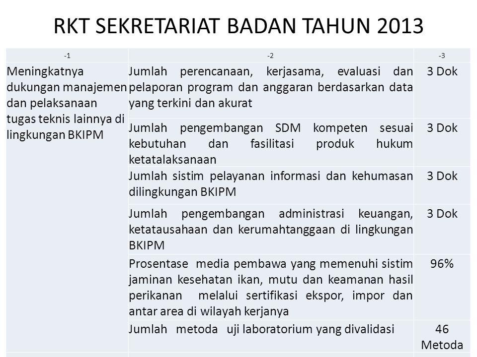RKT SEKRETARIAT BADAN TAHUN 2013