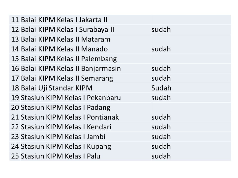 11 Balai KIPM Kelas I Jakarta II. 12. Balai KIPM Kelas I Surabaya II. sudah. 13. Balai KIPM Kelas II Mataram.