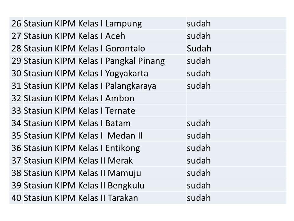 26 Stasiun KIPM Kelas I Lampung. sudah. 27. Stasiun KIPM Kelas I Aceh. 28. Stasiun KIPM Kelas I Gorontalo.