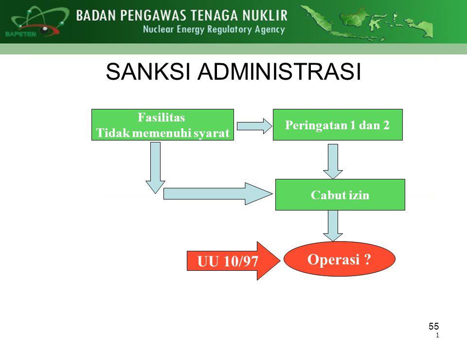 SANKSI ADMINISTRASI UU 10/97 Operasi Fasilitas Peringatan 1 dan 2