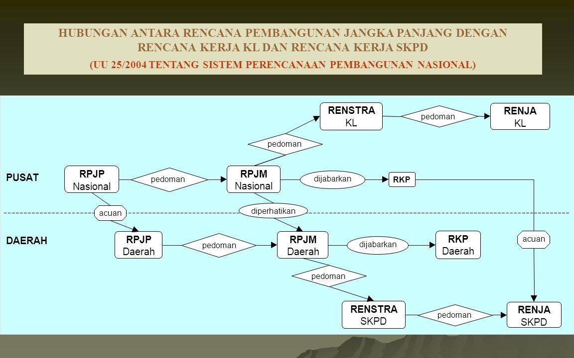 (UU 25/2004 TENTANG SISTEM PERENCANAAN PEMBANGUNAN NASIONAL)