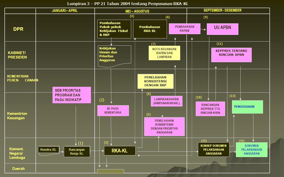 Lampiran 3 – PP 21 Tahun 2004 tentang Penyusunan RKA-KL