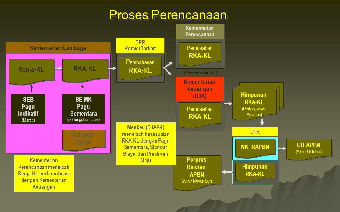 Proses Perencanaan RKA-KL Pembahasan Renja-KL RKA-KL RKA-KL RKA-KL