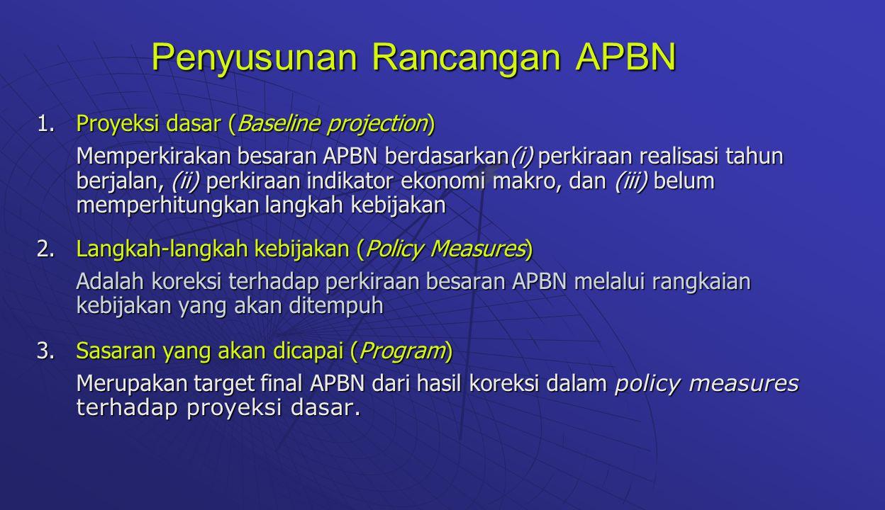 Penyusunan Rancangan APBN