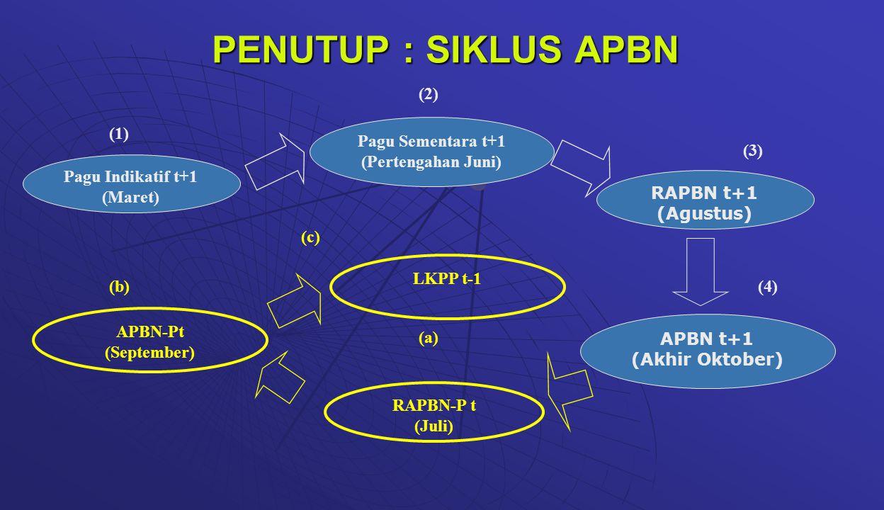 PENUTUP : SIKLUS APBN (1) (2) (3) (4) (a) (b) (c) Pagu Indikatif t+1
