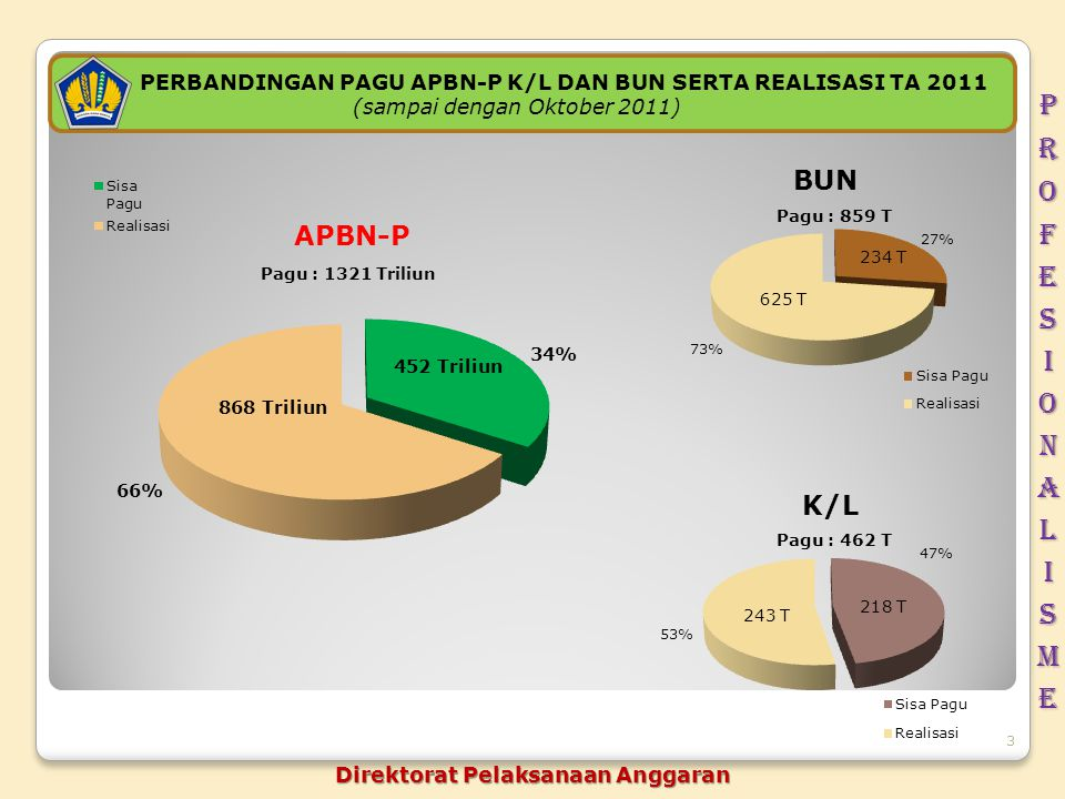 profesionalisme PERBANDINGAN PAGU APBN-P K/L DAN BUN SERTA REALISASI TA 2011. (sampai dengan Oktober 2011)