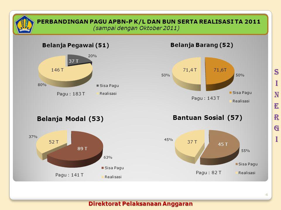sinergi PERBANDINGAN PAGU APBN-P K/L DAN BUN SERTA REALISASI TA 2011