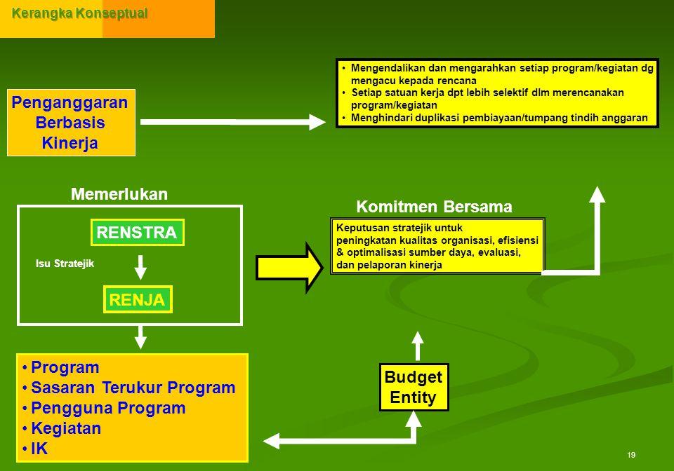 Penganggaran Berbasis Kinerja Budget Entity