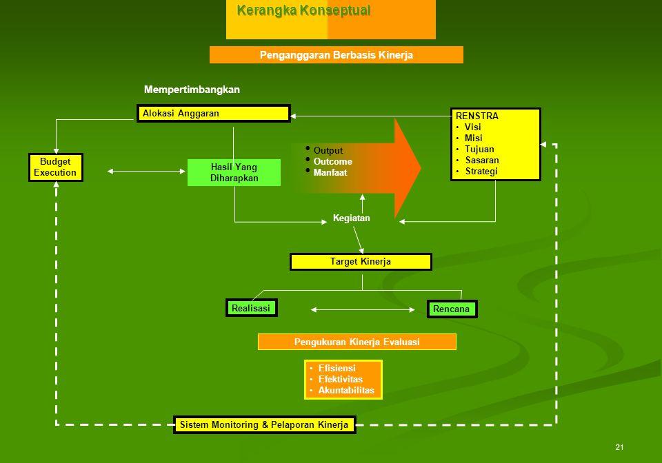 Penganggaran Berbasis Kinerja Pengukuran Kinerja Evaluasi