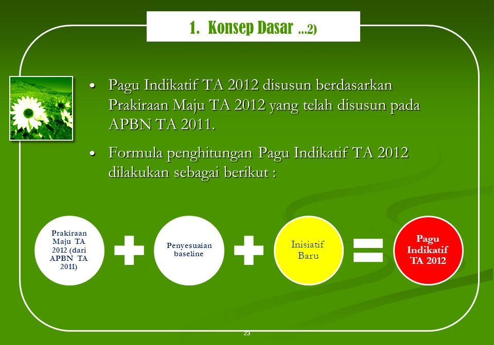 Prakiraan Maju TA 2012 (dari APBN TA 2011)