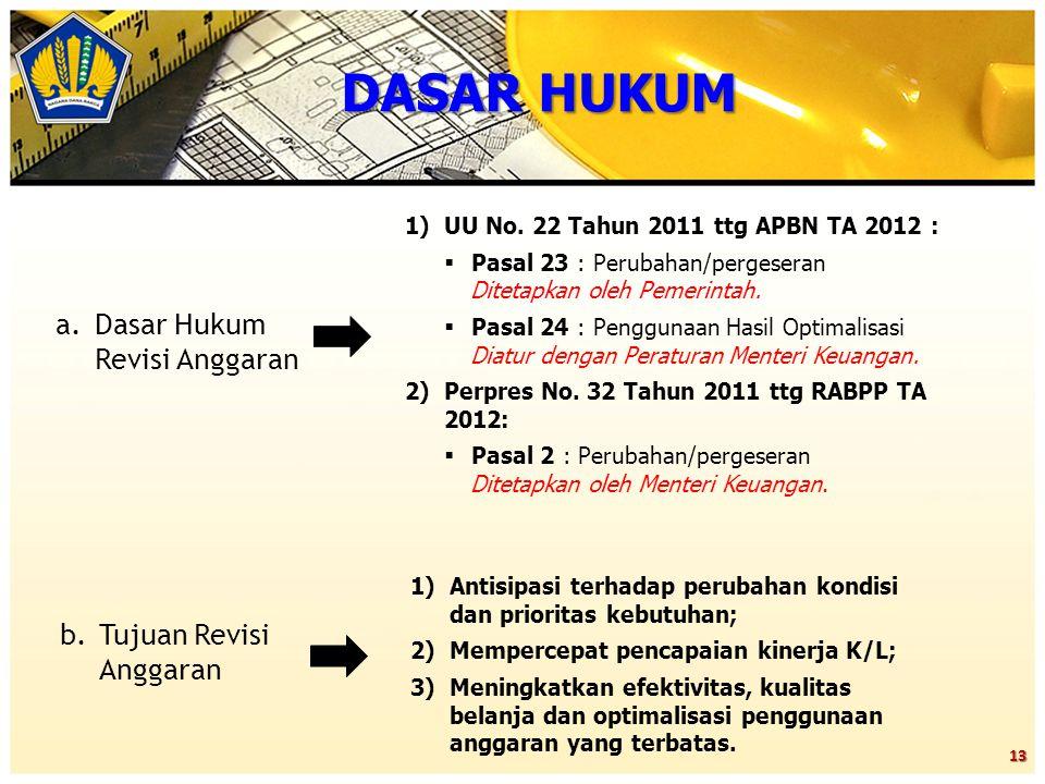 DASAR HUKUM Dasar Hukum Revisi Anggaran Tujuan Revisi Anggaran