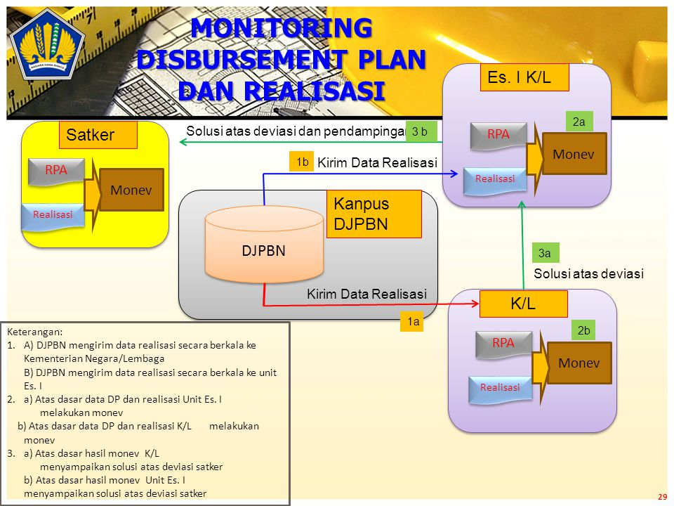 MONITORING DISBURSEMENT PLAN DAN REALISASI