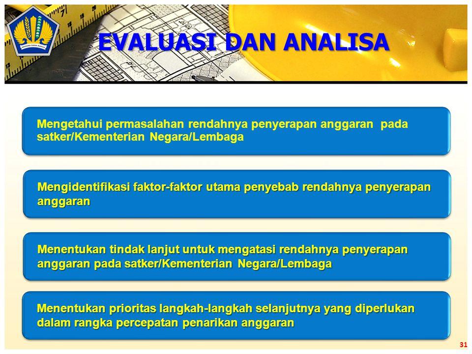 EVALUASI DAN ANALISA Mengetahui permasalahan rendahnya penyerapan anggaran pada satker/Kementerian Negara/Lembaga.