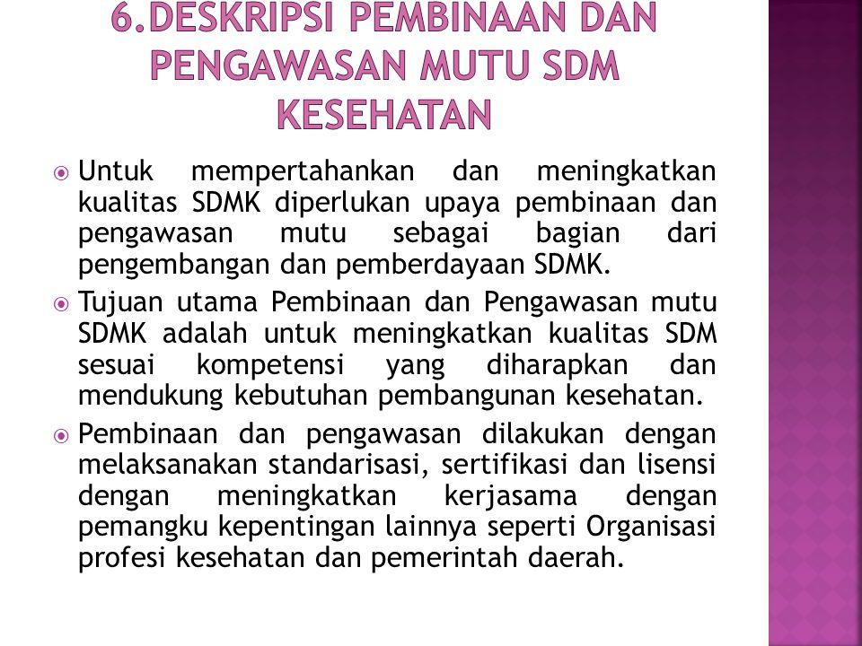 6.Deskripsi pembinaan dan pengawasan Mutu SDM Kesehatan