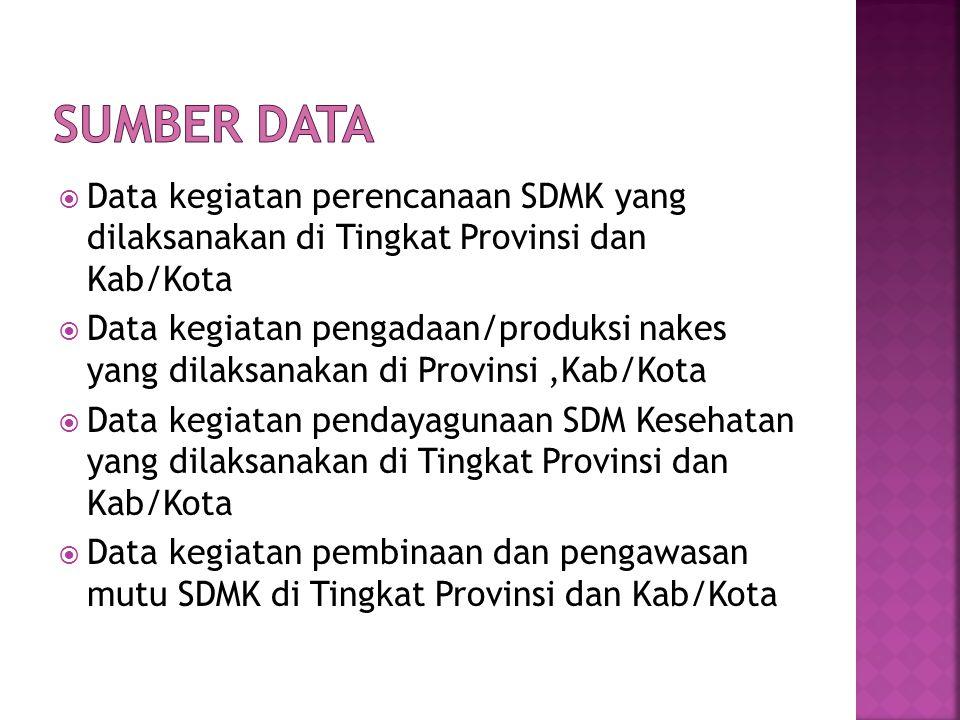 SUMBER DATA Data kegiatan perencanaan SDMK yang dilaksanakan di Tingkat Provinsi dan Kab/Kota.