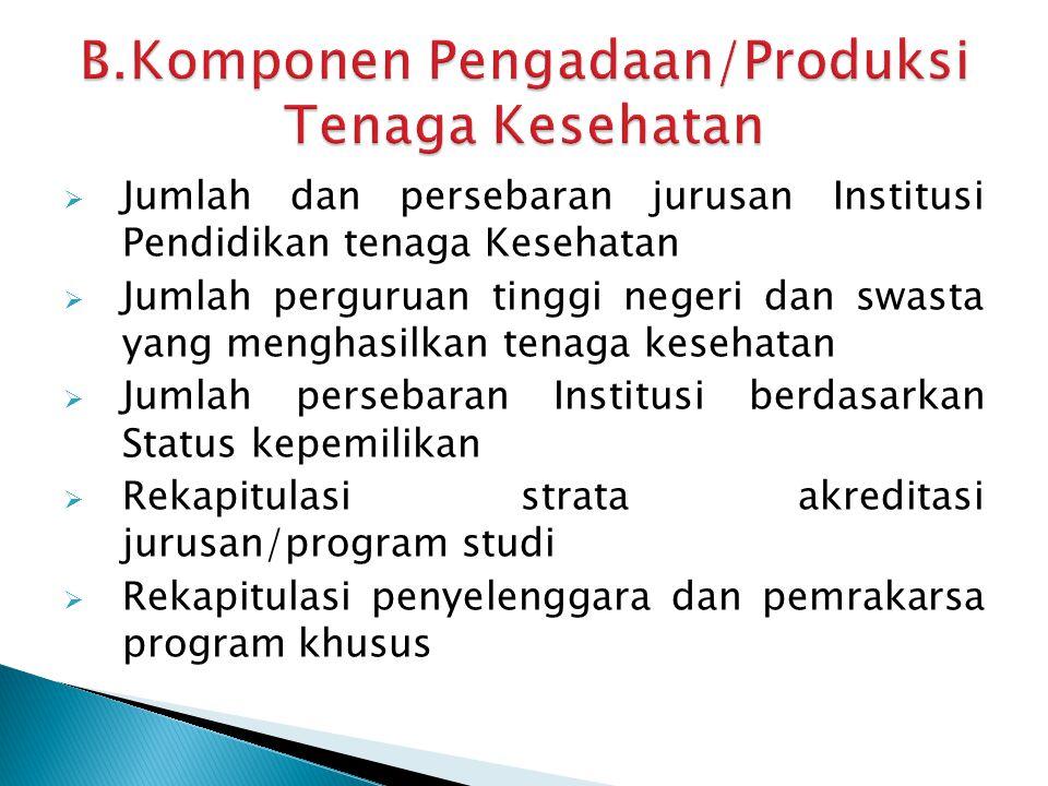 B.Komponen Pengadaan/Produksi Tenaga Kesehatan