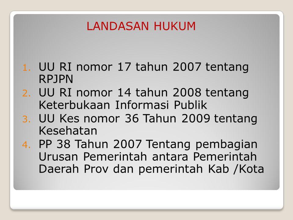 LANDASAN HUKUM UU RI nomor 17 tahun 2007 tentang RPJPN. UU RI nomor 14 tahun 2008 tentang Keterbukaan Informasi Publik.