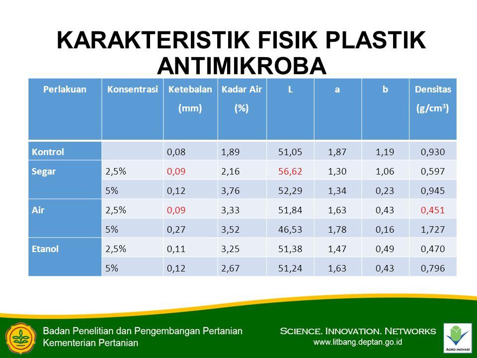 KARAKTERISTIK FISIK PLASTIK ANTIMIKROBA