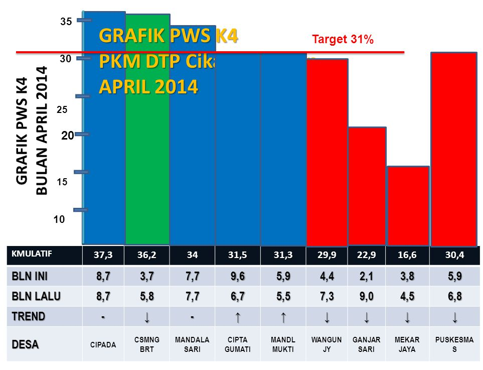 GRAFIK PWS K4 BULAN APRIL 2014