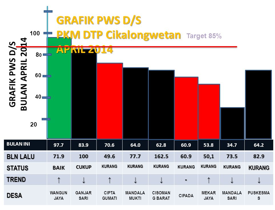 GRAFIK PWS D/S BULAN APRIL 2014