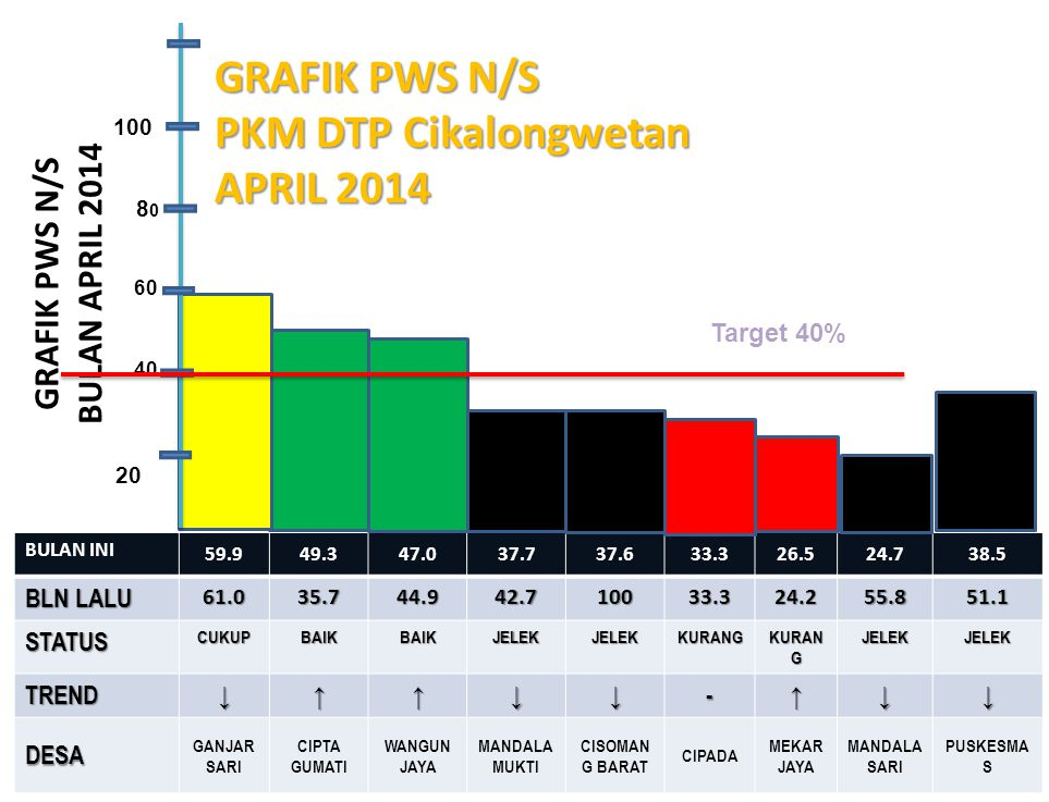 GRAFIK PWS N/S BULAN APRIL 2014