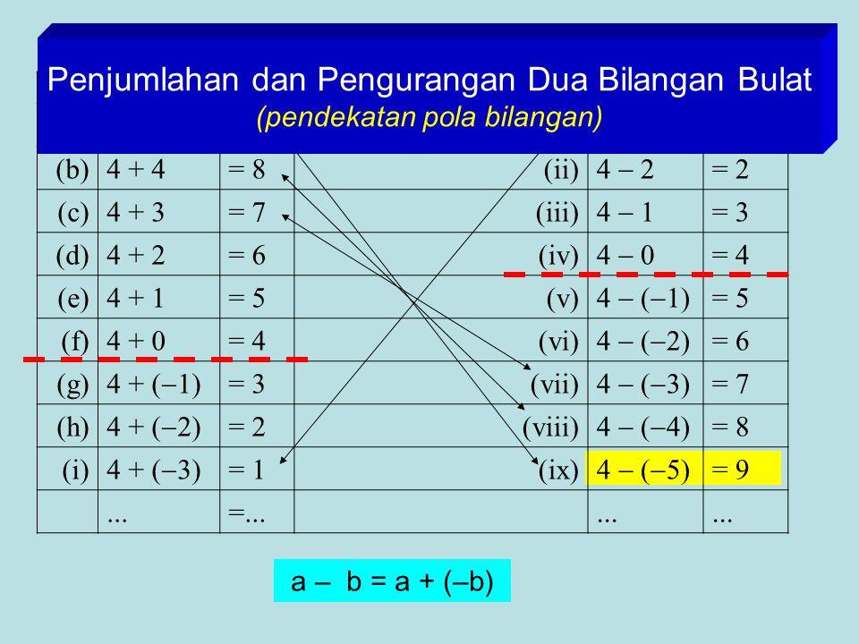 Penjumlahan dan Pengurangan Dua Bilangan Bulat (pendekatan pola bilangan)