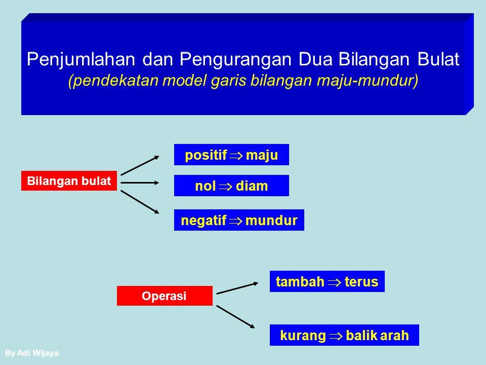Penjumlahan dan Pengurangan Dua Bilangan Bulat (pendekatan model garis bilangan maju-mundur)