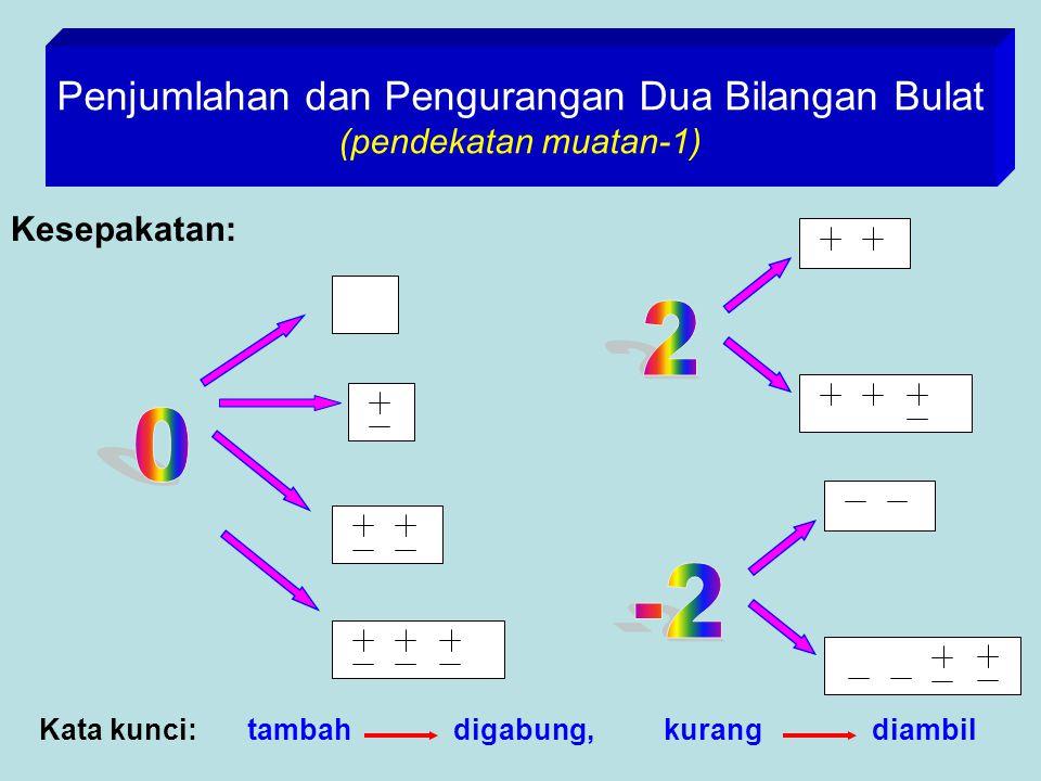 Penjumlahan dan Pengurangan Dua Bilangan Bulat (pendekatan muatan-1)
