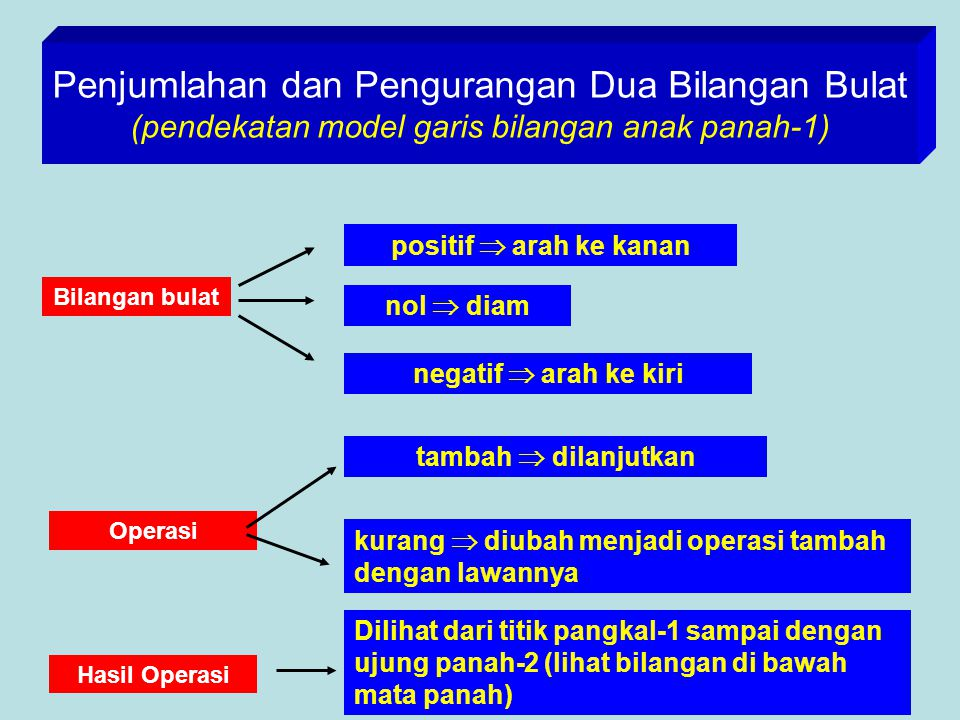 Penjumlahan dan Pengurangan Dua Bilangan Bulat (pendekatan model garis bilangan anak panah-1)