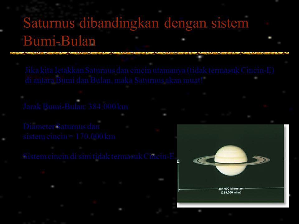 Saturnus dibandingkan dengan sistem Bumi-Bulan