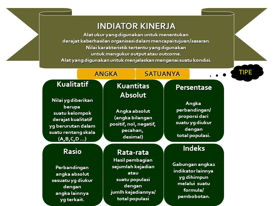 INDIATOR KINERJA Alat ukur yang digunakan untuk menentukan derajat keberhasilan organisasi dalam mencapai tujuan/sasaran. Nilai karakteristik tertentu yang digunakan