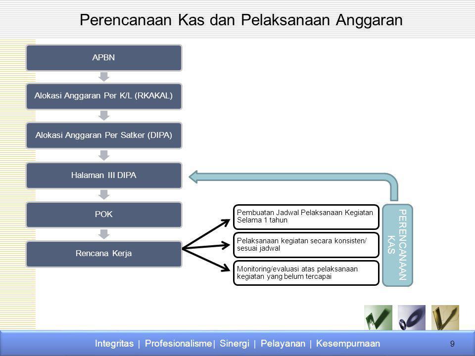Perencanaan Kas dan Pelaksanaan Anggaran