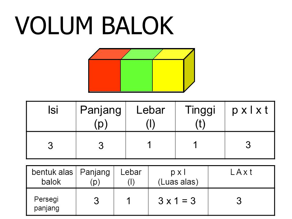 VOLUM BALOK Isi Panjang (p) Lebar (l) Tinggi (t) p x l x t 3 3 1 1 3 3