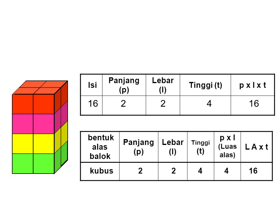 16 2 2 4 16 Isi Panjang (p) Lebar (l) Tinggi (t) p x l x t