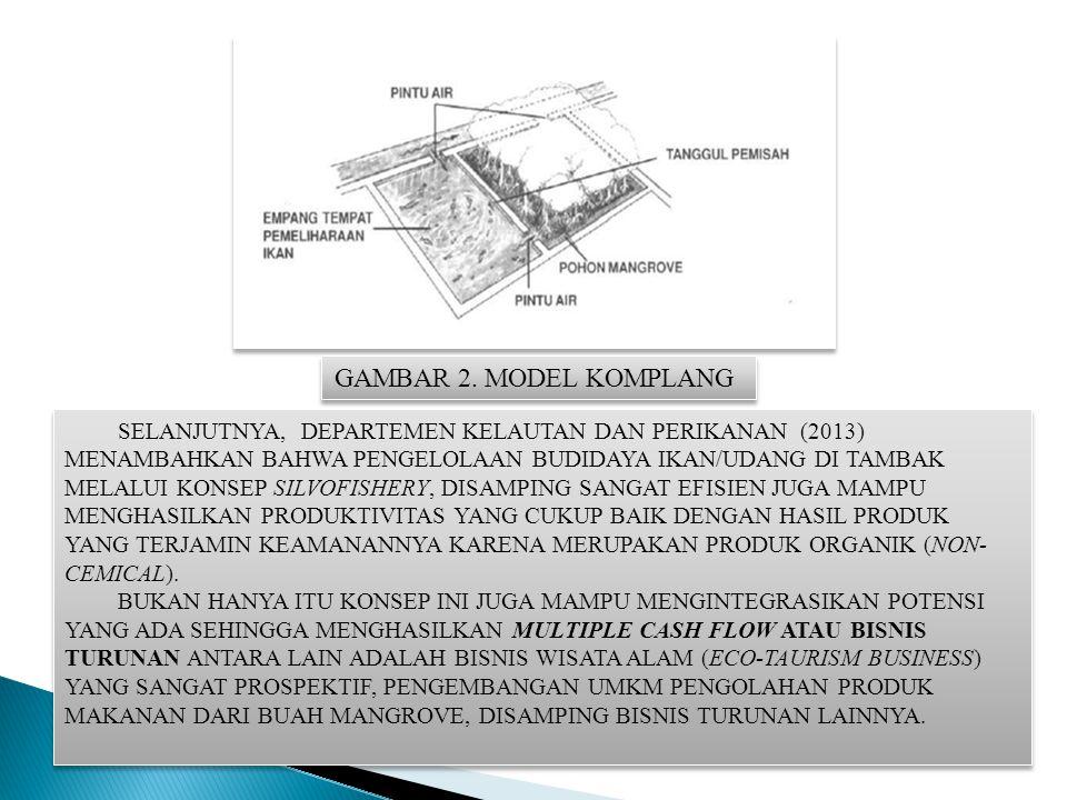 GAMBAR 2. MODEL KOMPLANG