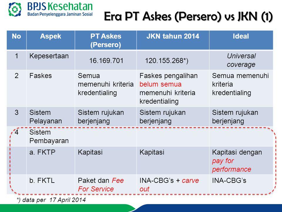 Era PT Askes (Persero) vs JKN (1)