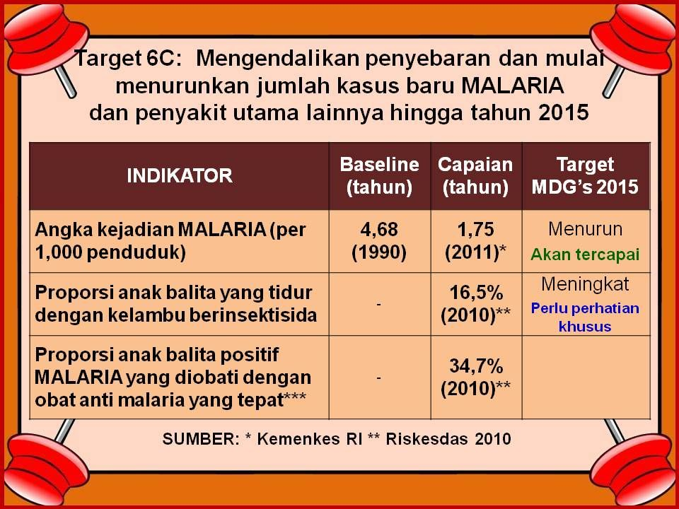 *Angka nasional, bukan angka daerah yang endemik malaria,diperoleh dari riskesdas dengan wawancara.