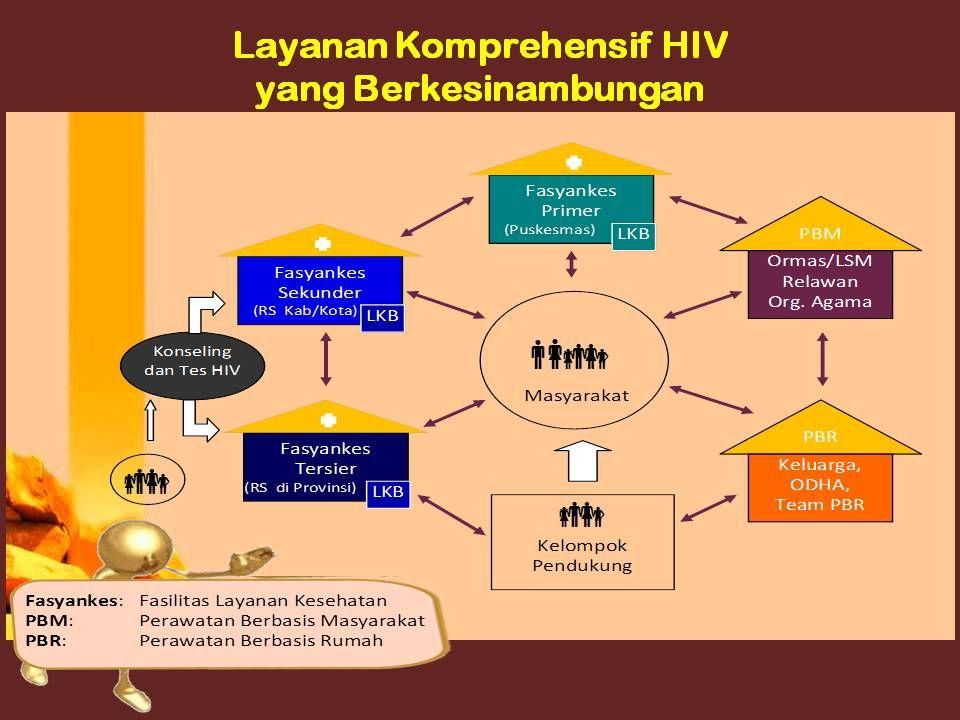 Untuk dapat meningkatkan dan mendekatkan akses layanan terkait HIV kepada masyarakat, maka layanan HIV harus tersedia sampai dengan layanan kesehatan dasar (Puskesmas).