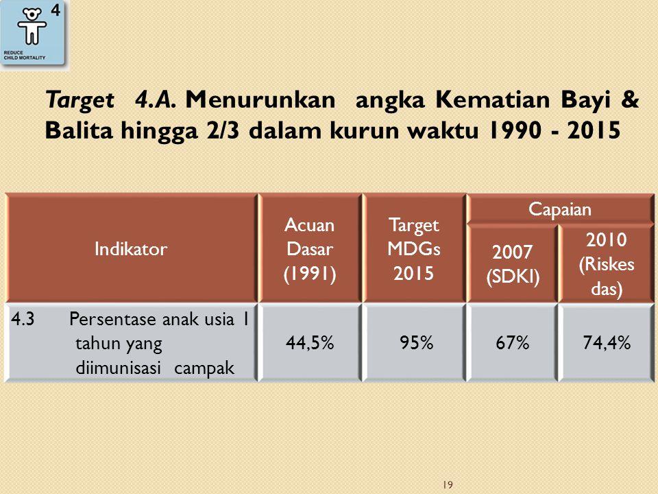 Target 4.A. Menurunkan angka Kematian Bayi & Balita hingga 2/3 dalam kurun waktu 1990 - 2015