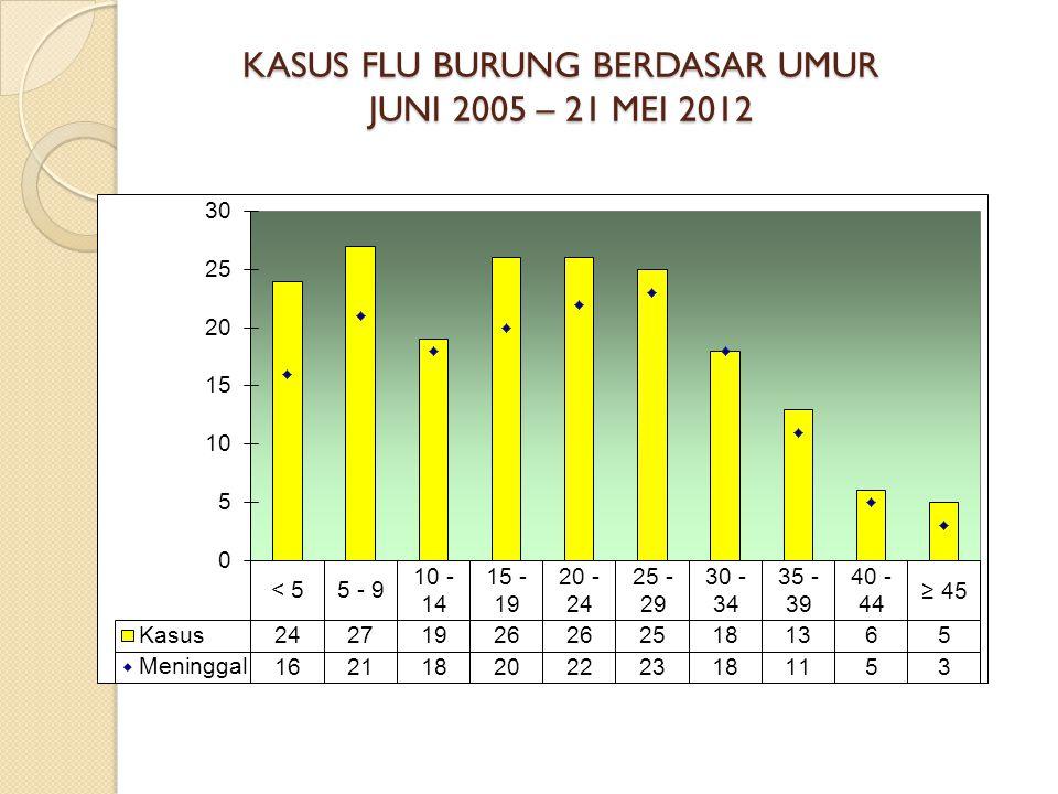 KASUS FLU BURUNG BERDASAR UMUR JUNI 2005 – 21 MEI 2012
