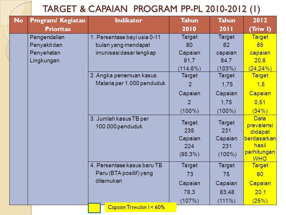 TARGET & CAPAIAN PROGRAM PP-PL 2010-2012 (1)
