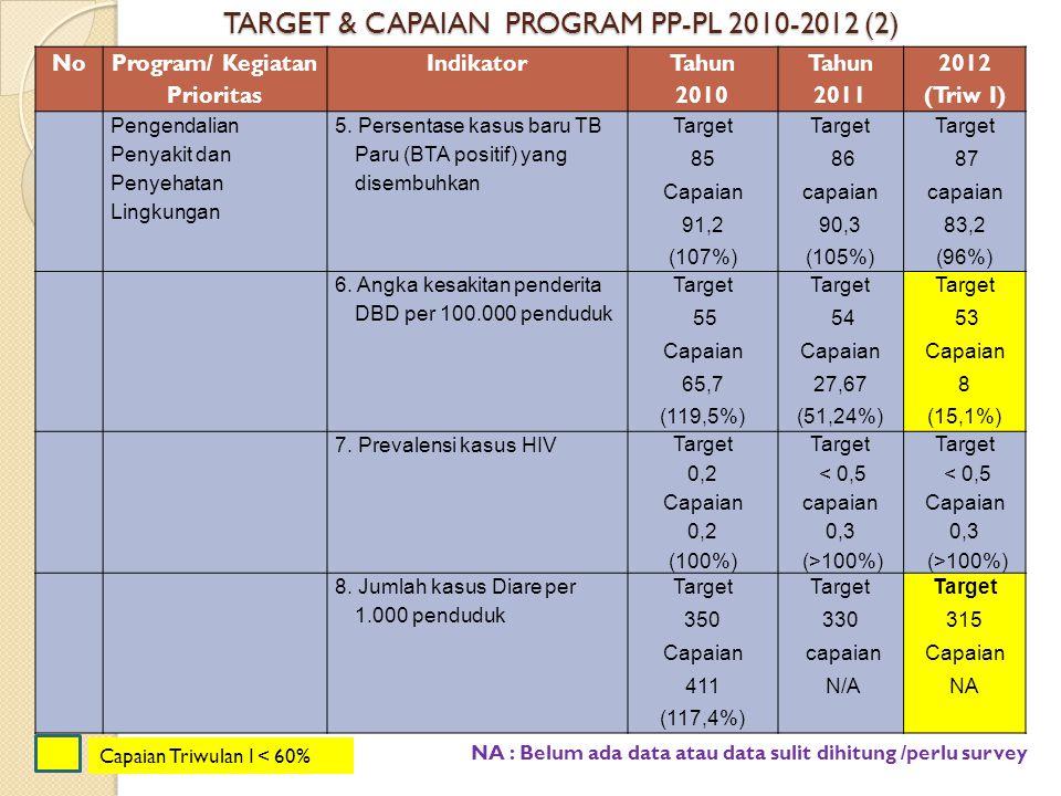 TARGET & CAPAIAN PROGRAM PP-PL 2010-2012 (2)