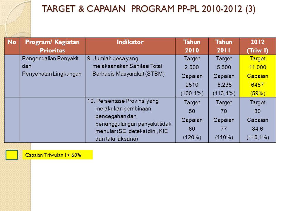 TARGET & CAPAIAN PROGRAM PP-PL 2010-2012 (3)