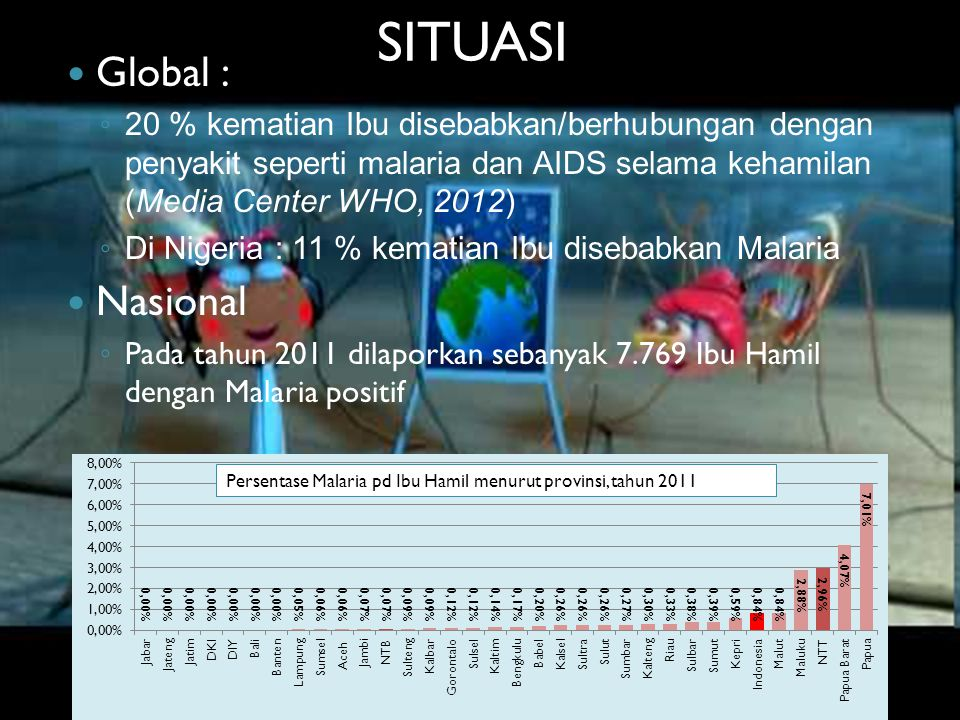 SITUASI Global : Nasional