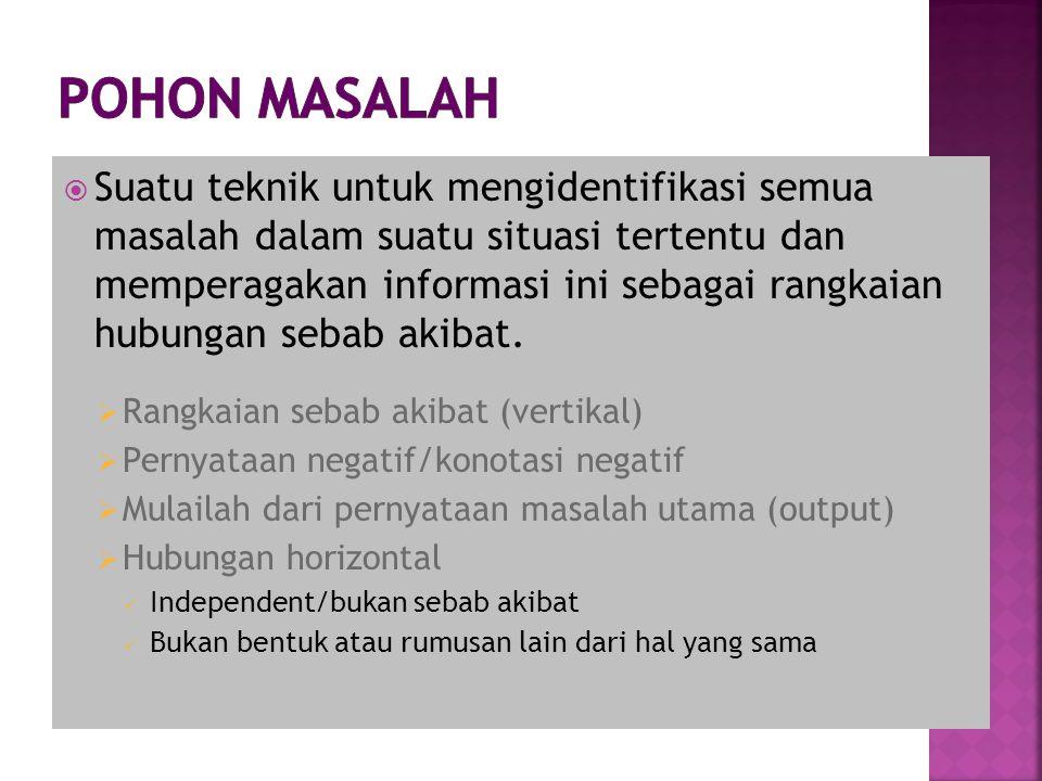 POHON MASALAH