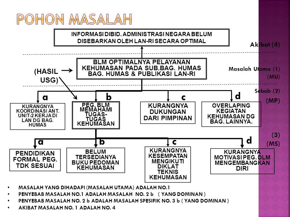 POHON MASALAH a b c d a b c d Akibat (4) (HASIL USG) (MP) (3) (MS)