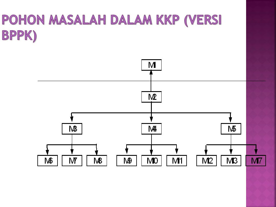 Pohon Masalah dalam KKP (versi BPPK)